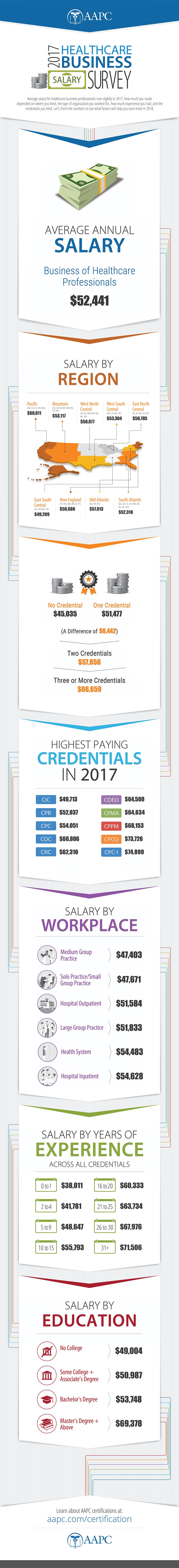 2017 healthcare salary survey