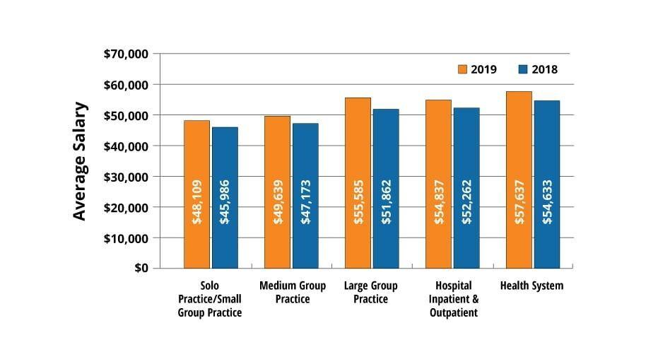 Average Medical Coding Salary